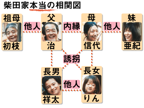 柴田家本当の相関図